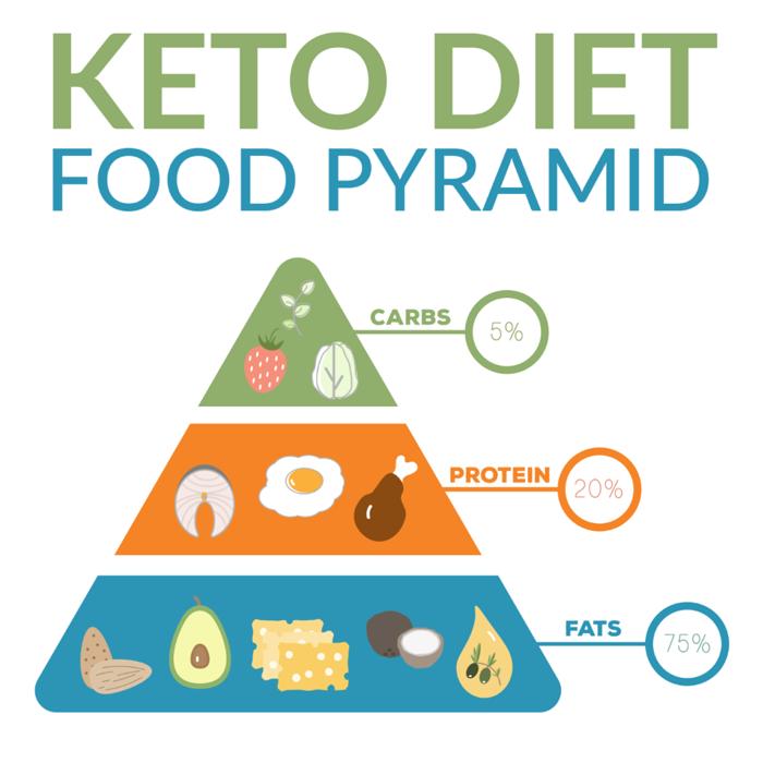 Alimentación CETOGÉNICA. Todo lo que necesitas saber